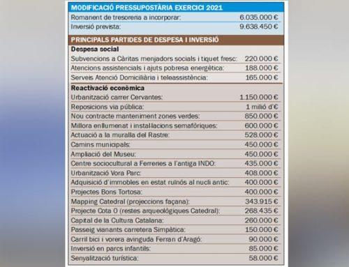 L'Ajuntament de Tortosa aprova una modificació pressupostària de 14,3 MEUR, amb més de 9 MEUR en inversions